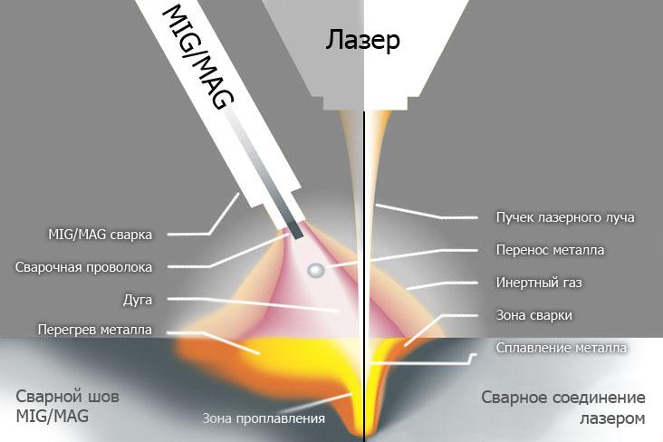 Различия в полуавтоматической и лазерной сварке металла